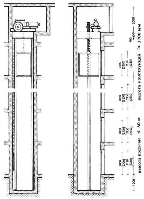 1. Вертикальный продольный (слева), поперечный (справа) разрезы лифтовой шахты.