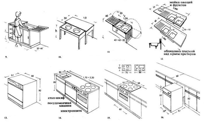 Кухонное оборудование. Строительное проектирование. Нойферт
