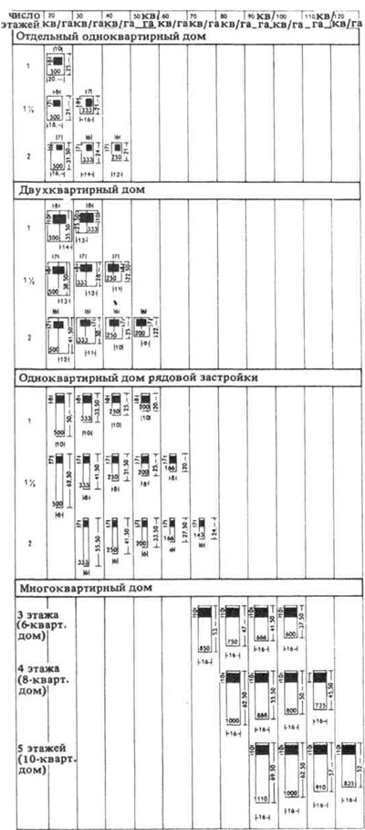 РАССЕЛЕНИЕ. РЕКОМЕНДОВАННЫЕ НОРМЫ И СТАНДАРТЫ. Строительное проектирование. Нойферт