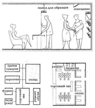 СПЕЦИАЛИЗИРОВАННЫЕ МАГАЗИНЫ. Строительное проектирование. Нойферт