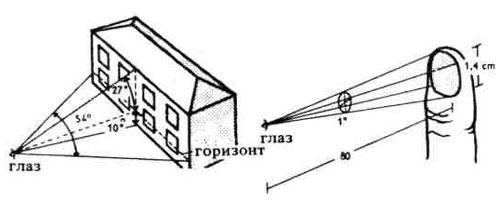 Глаз как оптический инструмент для оценки размеров окружающих предметов