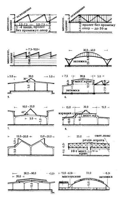 Многопролетные и большепролетные одноэтажные промышленные здания. Строительное проектирование. Нойферт