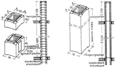 Дымовые трубы и вентиляция. Строительное проектирование. Нойферт